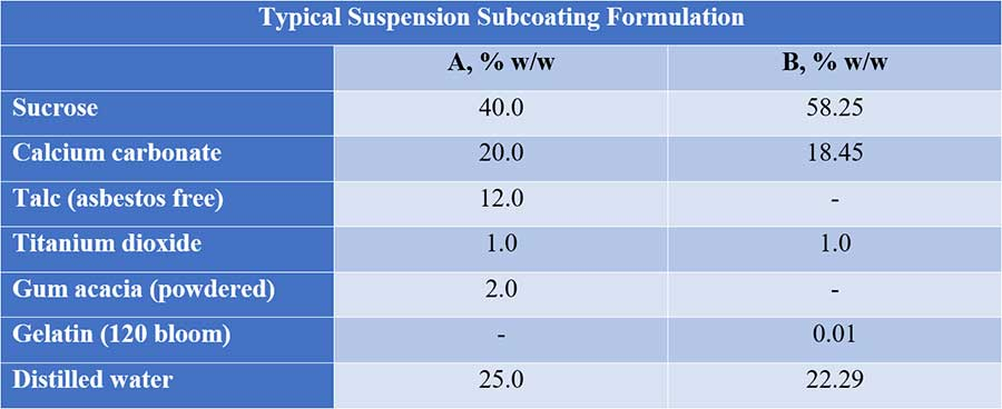 Table showing typical suspension subcoating formulation
