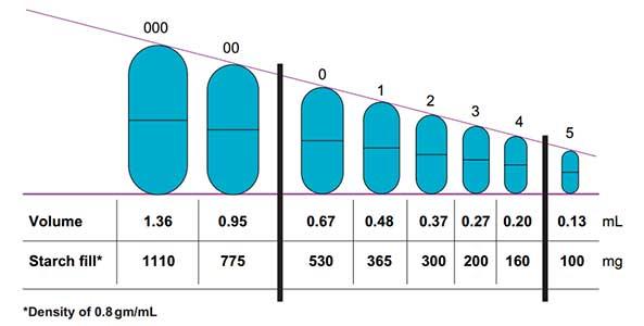 Capsules: Standard capsule size
