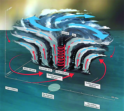 Adiabatic Cooling Hurricanes And Geothermal Systems