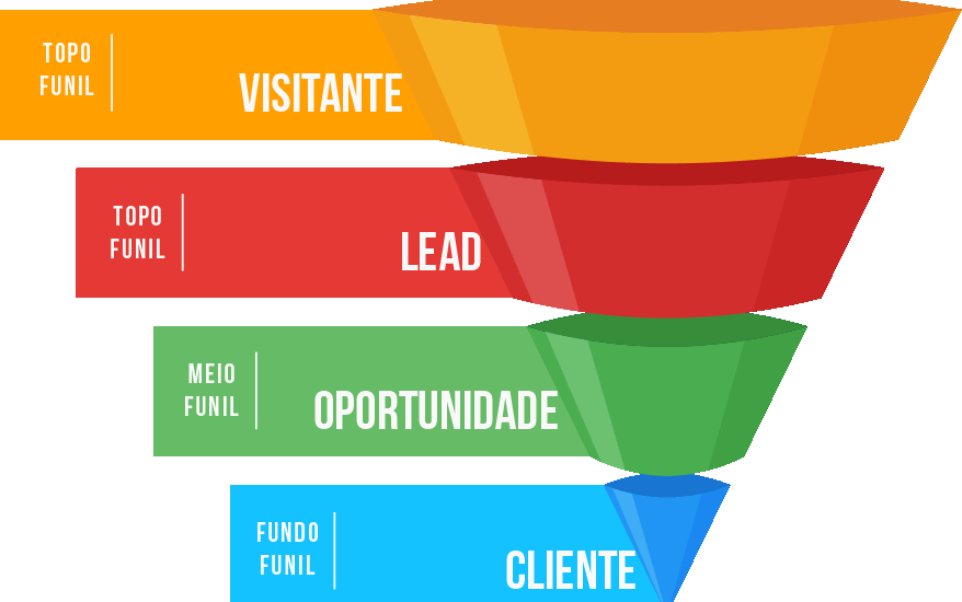 Funil de Marketing e Vendas