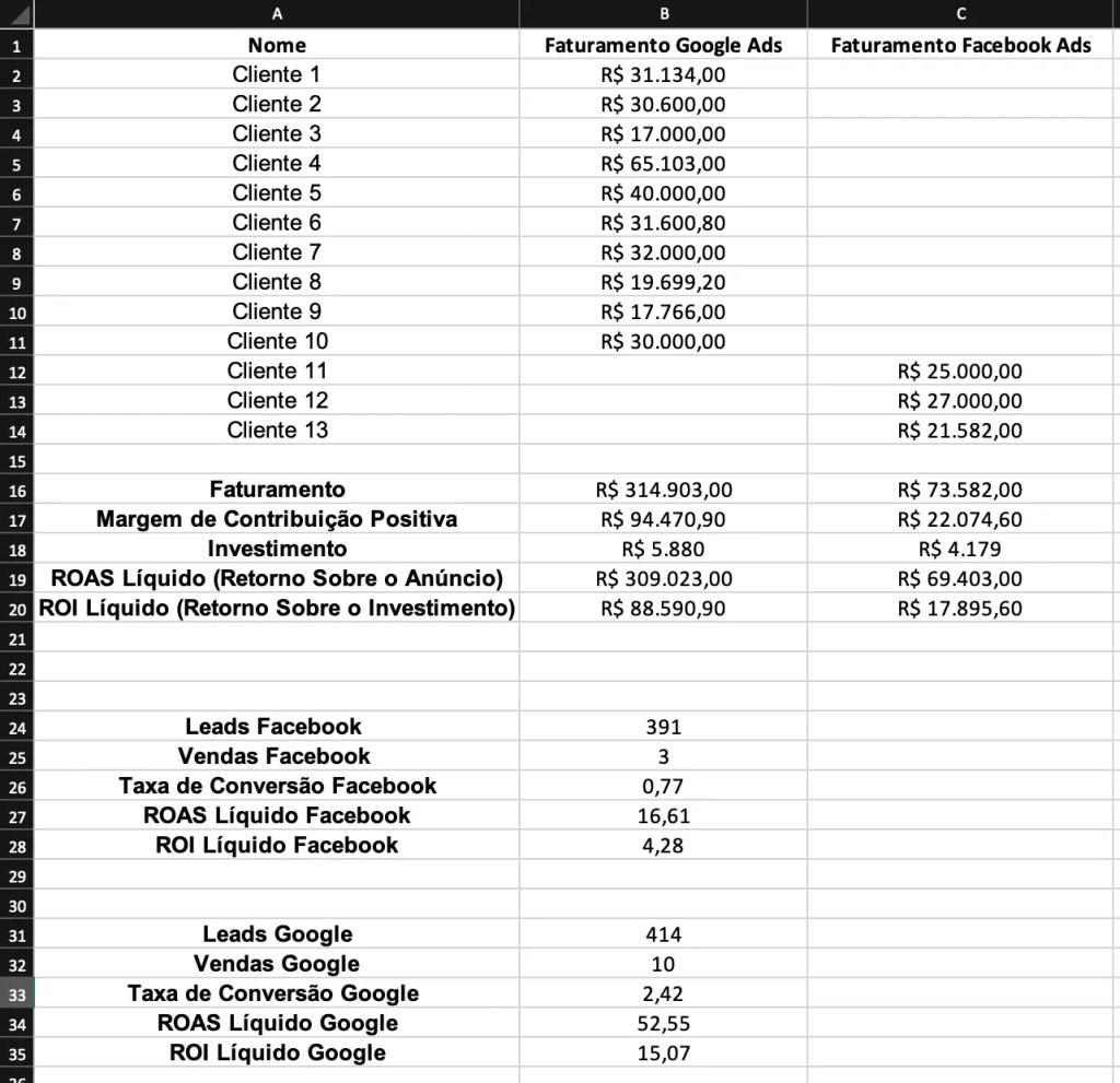 Planilha de Cálculo do ROI e ROAS do Projeto de Anúncios do Cliente