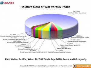 Slide8 Medard Gabel Cost of Peace vs War