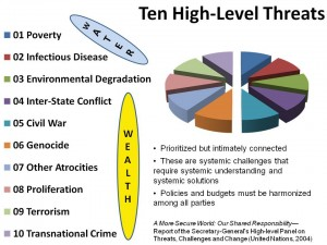 Ten High-Level Threats