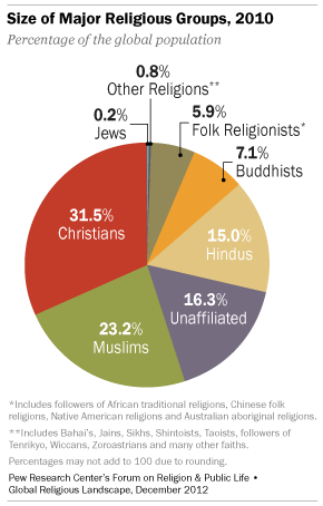Religion Group Size 2012