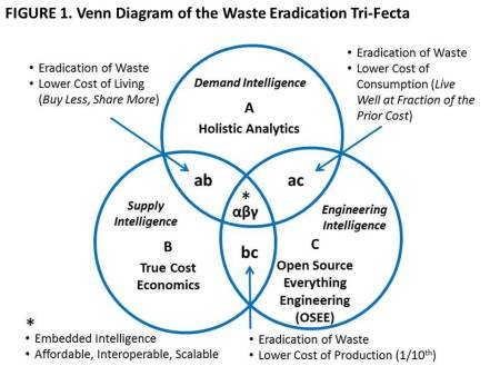 Figure 1 Venn Diagram of the Waste Eradication Tri-Fecta