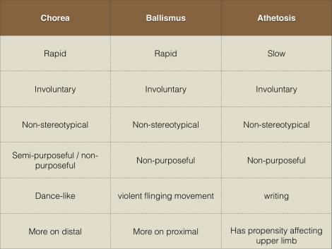 Chorea Differential Diagnostic