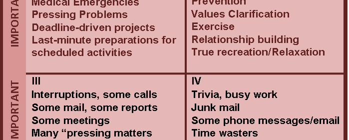Prioritize with the Covey Matrix