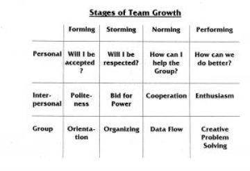 Stages of Teamwork: Forming Storming Norming Performing