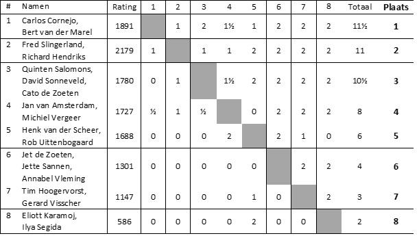 Een overzicht van de schaakprestaties in een kruistabel