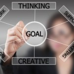 Personal effectiveness and goals