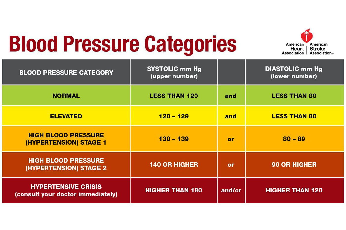 High Blood Pressure Affects Nearly Half Of U S Adults
