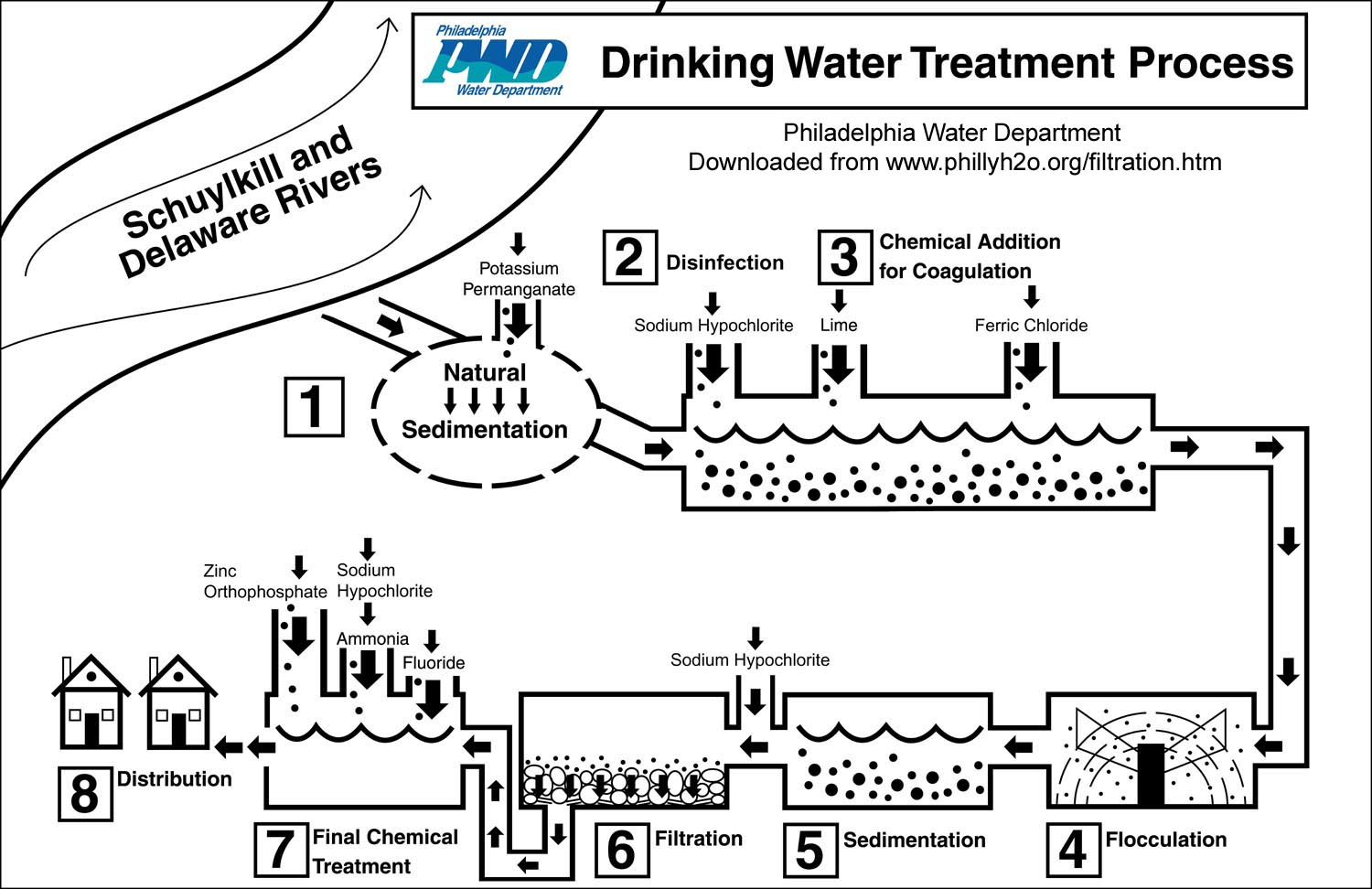 Philly H2o 100th Anniversay Of Water Filtration In