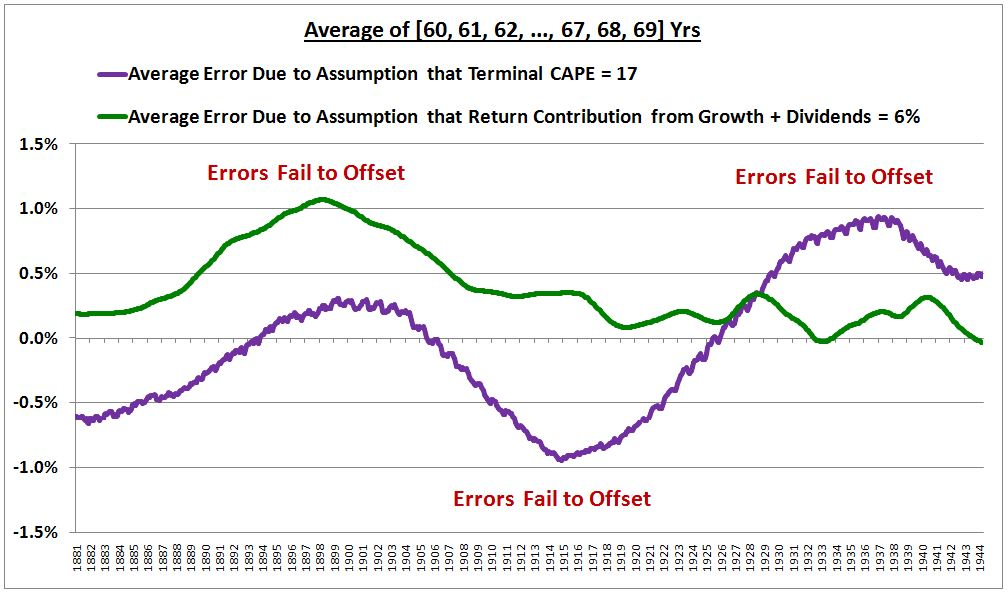 Forecasting Stock Market Returns on the Basis of Valuation