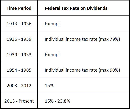 The Impact of Taxes on Investor Returns   PHILOSOPHICAL