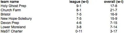 Bicentennial League Independence  Standings