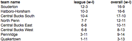 Suburban One Continental Standings