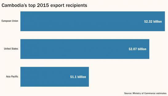 Cambodia's top 2015 export recipients