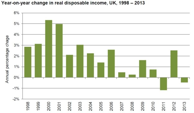 Disposable Incomes UK