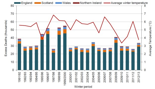 Excess winter deaths UK