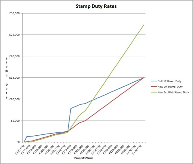 Stamp Duty to £500k