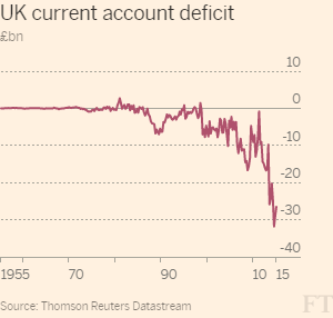 UK current account defecit