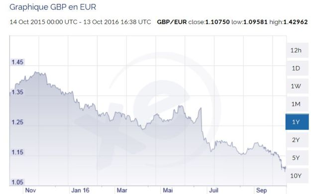 pound-to-euro-13oct16