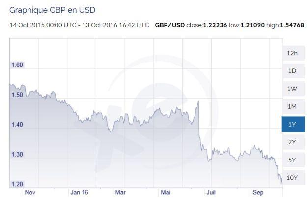 Pound to Dollar 13oct16