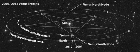 Eight-year Venus cycle creating a pentacle with Earth.