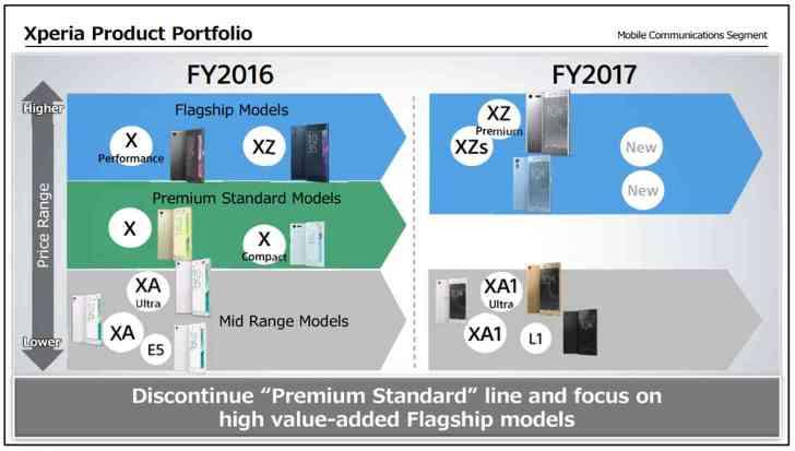 Sony discontinue Premium Standard smartphones