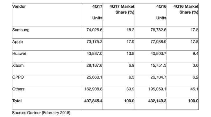 Gartner Research worldwide smartphone sales Q4 2017
