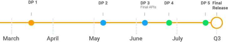 Google Android P Developer Preview release timeline