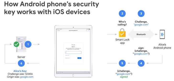 Google Android security key iPhone, iPad
