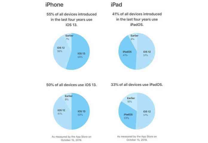 Apple iOS 13, iPadOS adoption