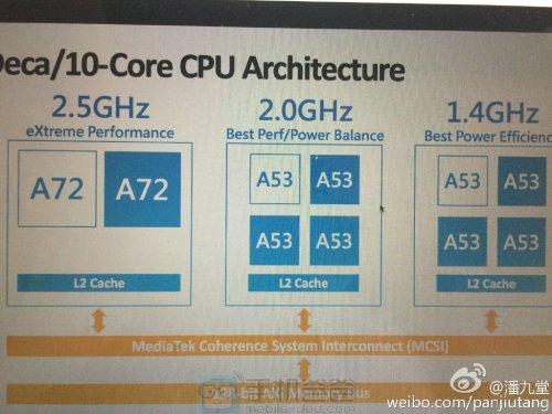 MTK6797 Processor 10 core: Dual-core A72 + Octa-core A53