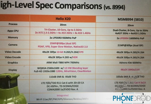 MediaTek MT6797 Helio 20 vs Qualcomm Snapdragon 810