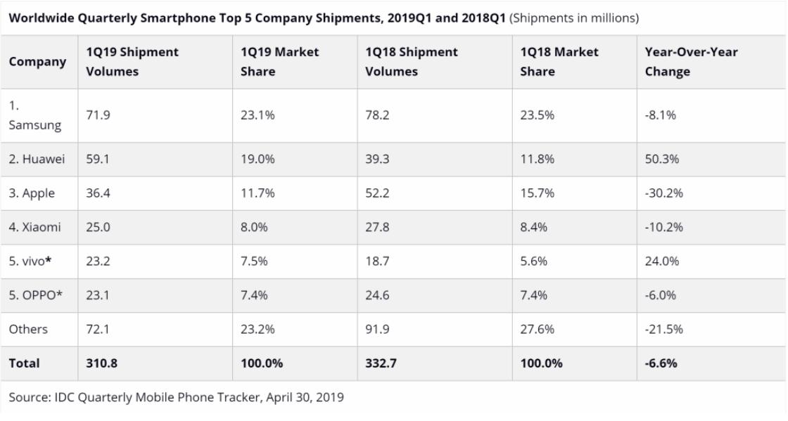 Ventes smartphones premier trimestre 2019