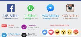 Facebook : Des résultats meilleurs en ce début d'année 2016