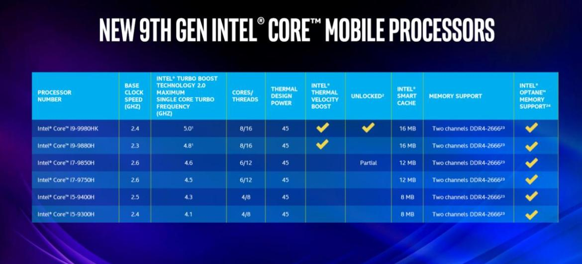 intel 9th gen mobile core speeds and feeds