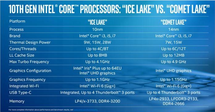 Intel comet lake clean ice lake vs comet lake