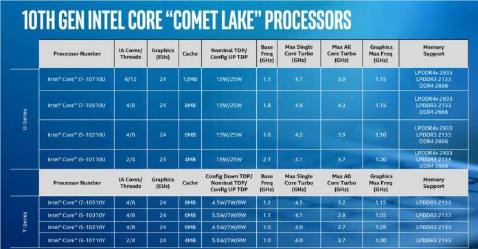 intel comet lake clean speeds and feeds