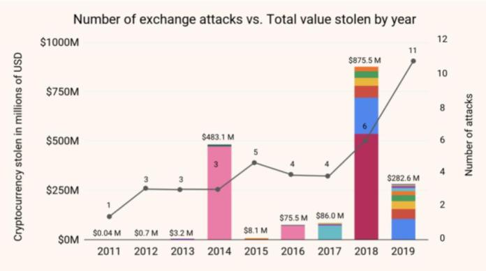 Chainalysis cryptocurrency exchange hack data.