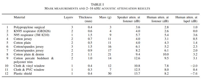 Mask speech recognition