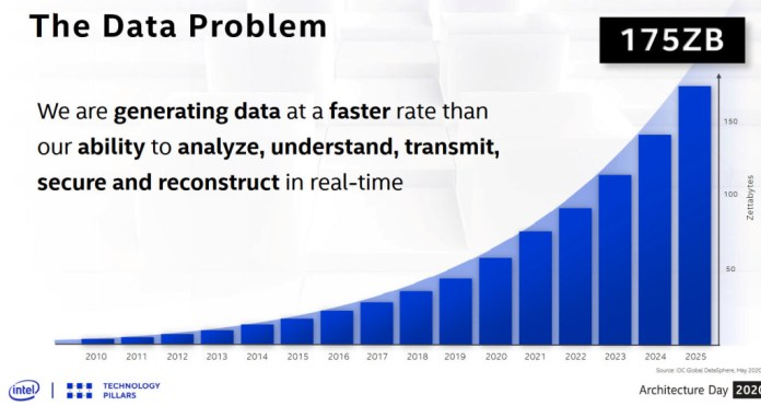It's not enough to simply generate more data with IoT endpoints. We also need to analyze it in real-time.