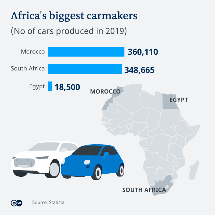 An infographic on car production in Africa