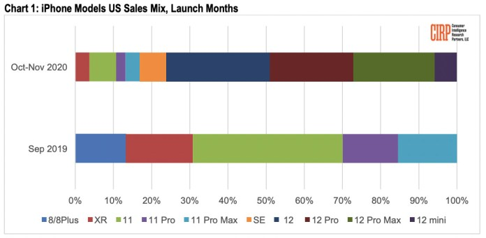 A graph showing iPhone sales distribution in the fall post-launch period of 2020 and 2019 [CIRP]