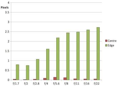 meike-50mm-f1-7-CA-Chart_1527590914
