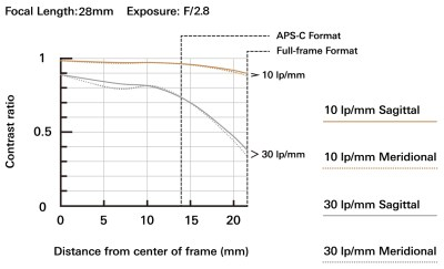 17 28mm F2.8 Di III RXD Model A046 mtf chart 28mm en