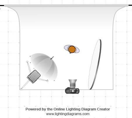 The basic portrait lighting set up
