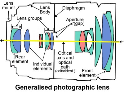 •  Theoretical Lens diagram • Theoretical lens layout showing single lens elements and groups.