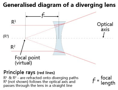 General diagram of a divergent optical lens